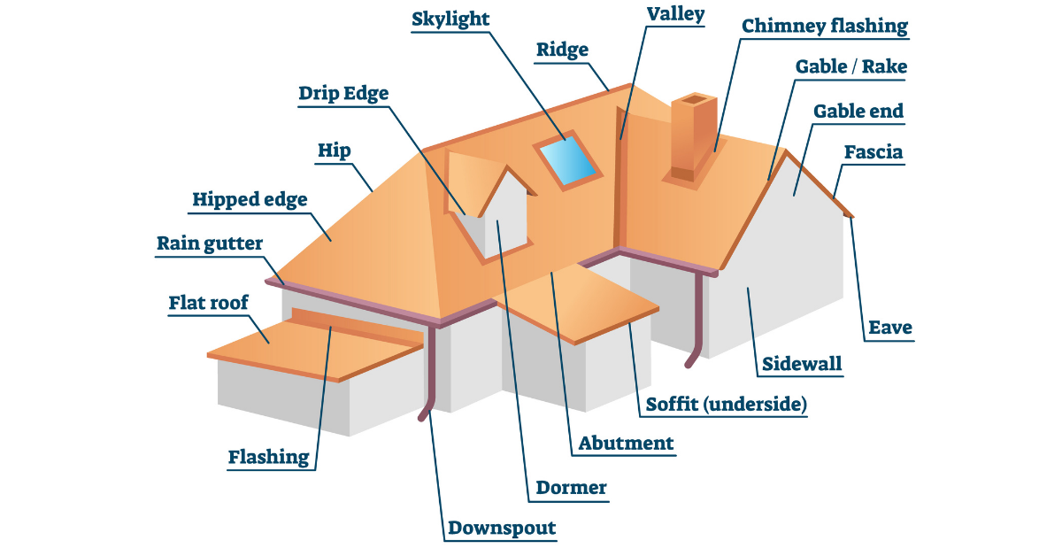 Parts of a Roof System